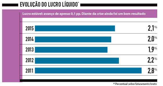 evolução_do_lucro_liquido supermercados guarulhos